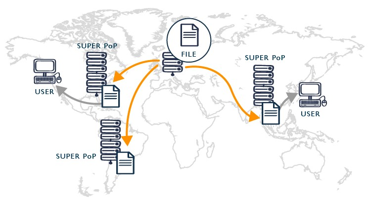 what is cdn ( content delivery network )